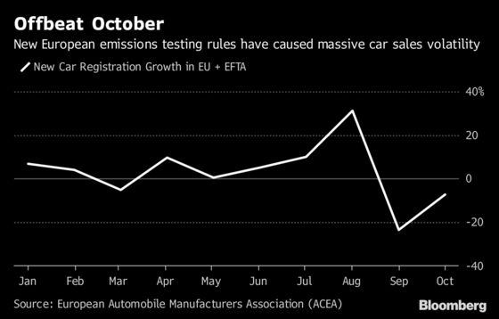 European Car Sales Slump Again, Testing VW's Upbeat Outlook
