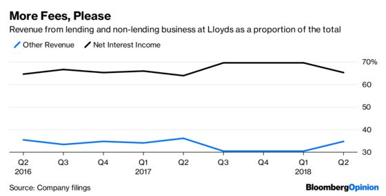 Lloyds Needs Schroders Polish for Wealth Push