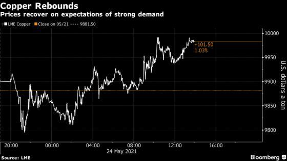 Copper Gains, Shrugging Off China Push Against Commodity Surge