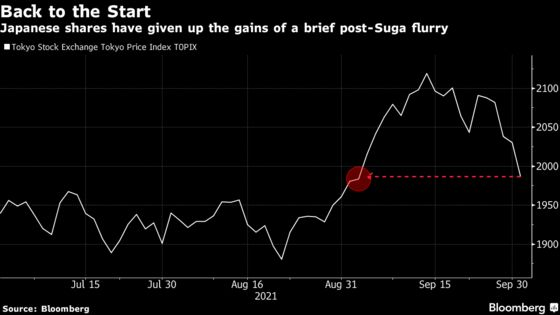 Post-Suga Jump in Japan Stocks Vanishes With Uninspiring Leader