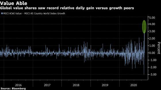 Wall Street Jumps on Value Train Amid Record Global Rotation