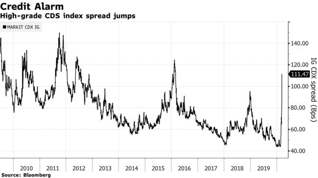 High-grade CDS index spread jumps