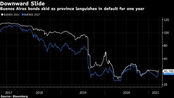 Bondholders' Old Foe in Buenos Aires Plays Default Hardball