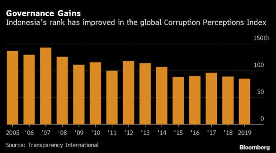 1MDB Scandal Casts Pall Over Indonesia Wealth Fund Ambitions