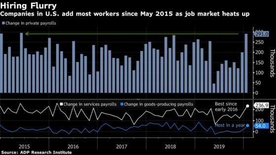 Companies in U.S. Add Most Workers Since May 2015, ADP Says