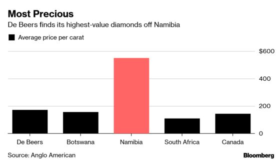 A New Diamond-Mining Boat Will Hoover Up Gems Off Namibia's Coast