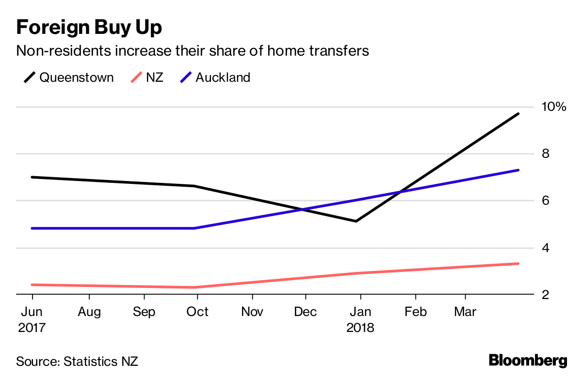 Can Foreigners Buy Property In New Zealand