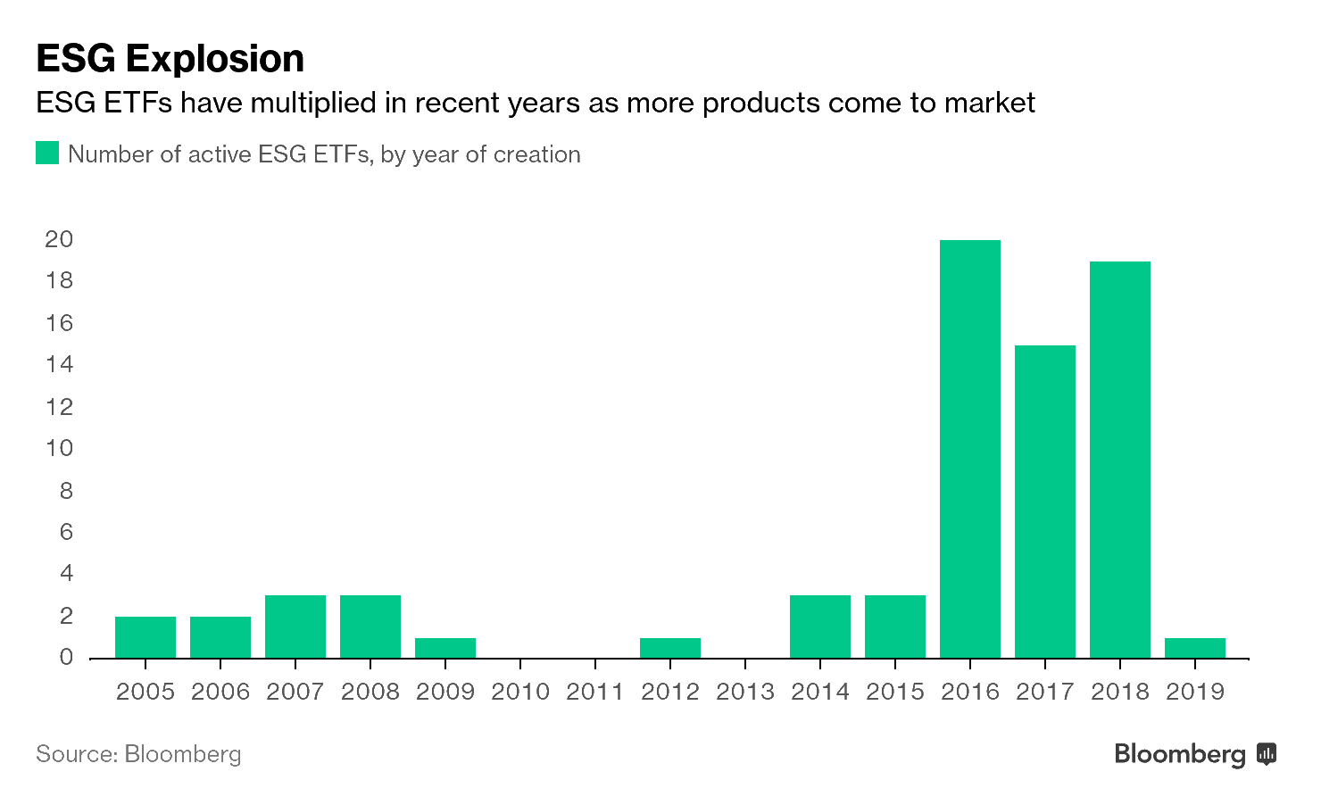 production] Good Business: ESG Has Never Been Cheaper