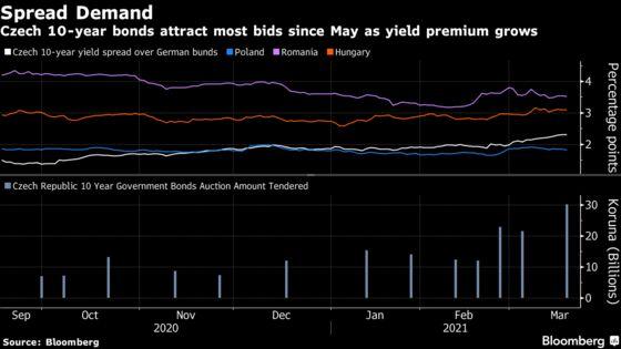 Demand Surges for Czech Bonds Boasting Widest Premium in Decade