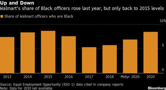 Walmart Boosts Black Corporate Officers Back Near 2015 Level