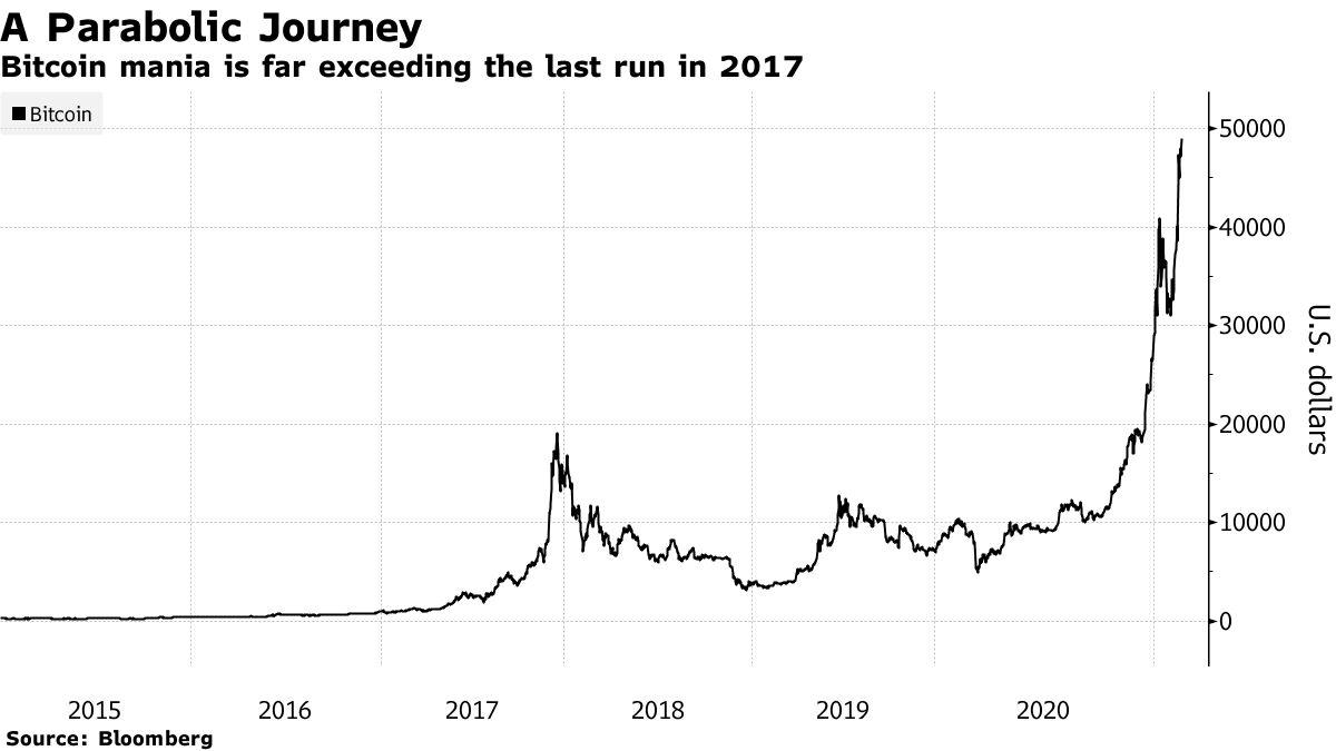 Bitcoin Mania dépasse de loin la dernière exécution en 2017