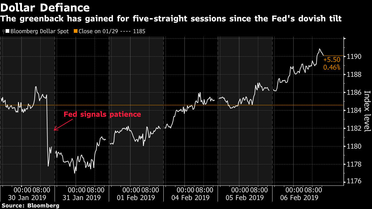 The greenback has gained for five-straight sessions since the Fed's dovish tilt