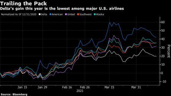 Delta's Steady Outlook Underwhelms as Cost Pressures Loom