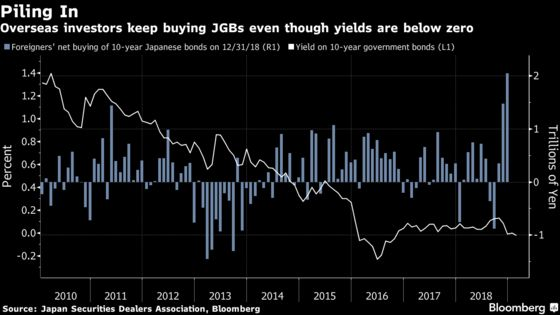 Why Investors Will Still Flock to Negative-Yield Japan Bonds
