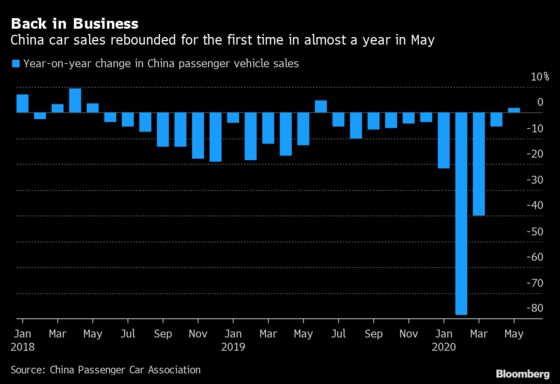 China Monthly Car Sales Rise for First Time in Almost a Year