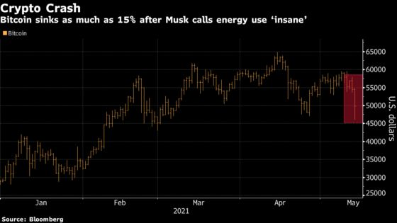 Musk's Bitcoin Concerns SinkCrypto-Linked Stocks