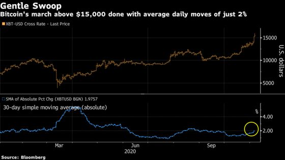 Bitcoin Hits $15,500 as Post-Election Rally Loses Some Steam