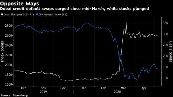 Debt Market Flashes Red for Dubai Stocks