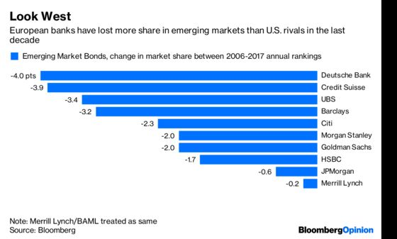 Europe'sBanks Miss Out on a Globalized World