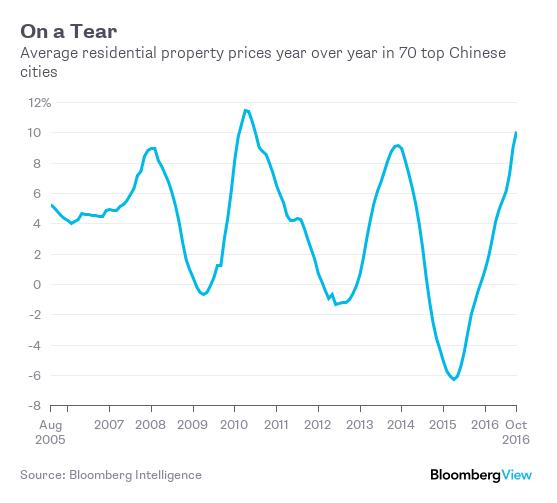 China Real Estate Price
