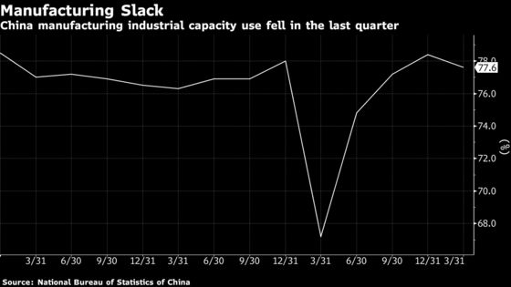 World Faces Longer Supply Shortage as China's Factories Squeezed