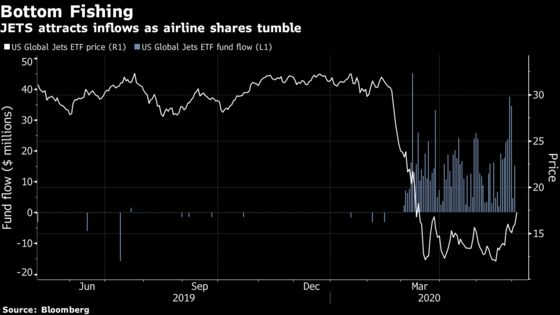 'Bored' Millennial Day Traders Boost Airline ETF's Assets 2,930%
