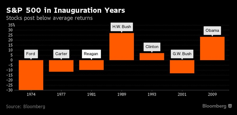 Gold's Gains 15% In Inauguration Years Since 1974 Gold's Gains 15% In Inauguration Years Since 1974 1000x 1