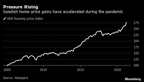 Sweden's Housing Market Has Never Been as Hot as It Is Now