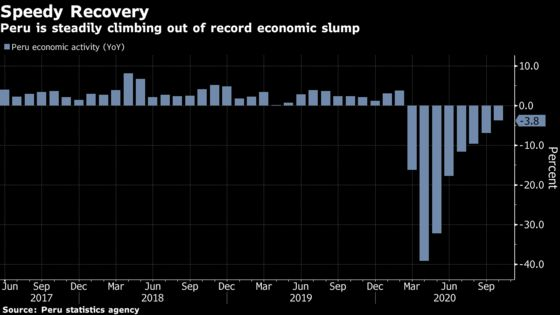 Peru's Economy Posts Smaller-Than-Expected Drop in October
