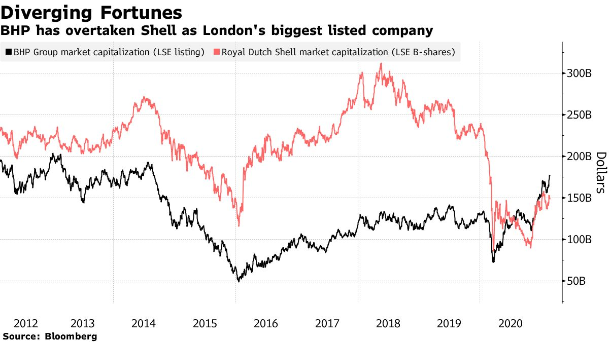 BHP has overtaken Shell as London's biggest listed company
