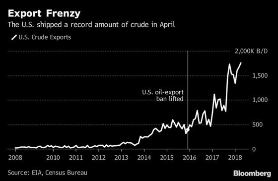 Permian Frenzy Drives U.S. Crude Exports to All-Time High