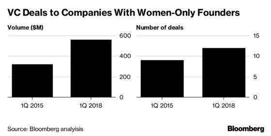 Women in Tech ScoreSymbolic Wins, but Cash Is Still Hard to Come By