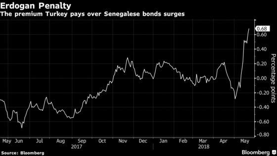 Erdogan Imperils Turkey Rating as Bonds Sink Below Senegal's