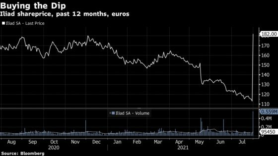 Iliad Soars 62% After Buyout Offer From Billionaire Niel