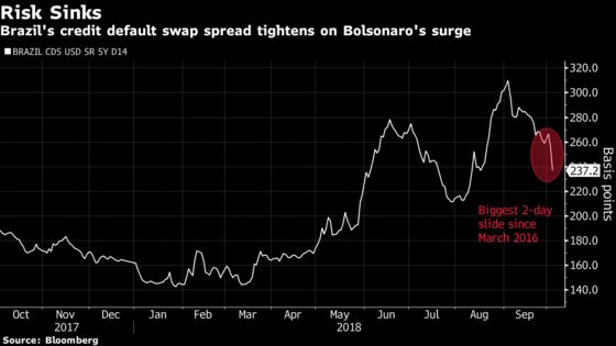 Brazilian Stocks, Currency Surge as Bolsonaro Consolidates Lead
