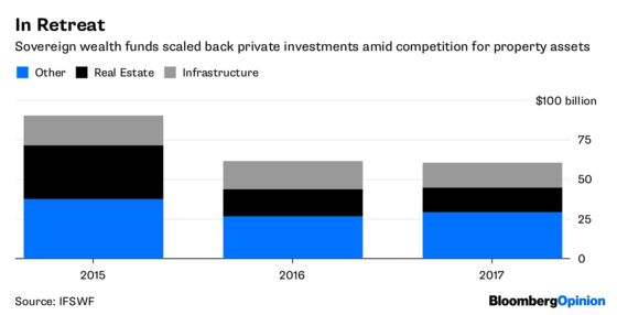 Sovereign Wealth Fund Warning Light Is Flashing