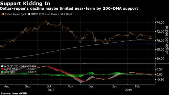 Flow-Driven Rally in Indian Rupee May Run Into Election Wall
