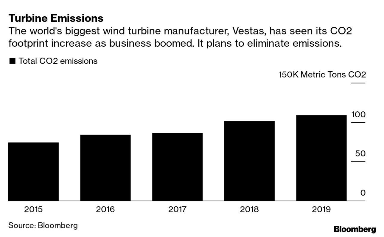 Turbine Emissions