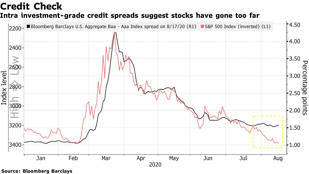 Intra investment-grade credit spreads suggest stocks have gone too far