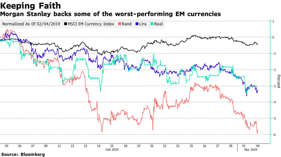 Morgan Stanley Keeps Faith in Some of EM's Worst Currency