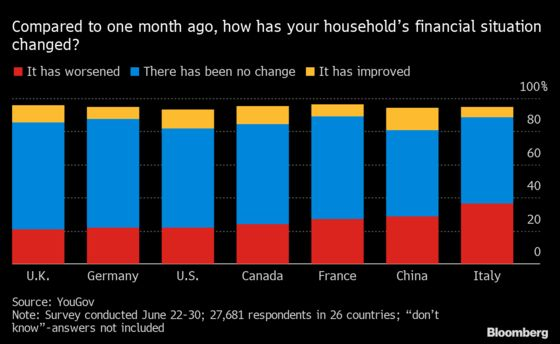 Money and Job Worries Pose Real Risk to Global Recovery