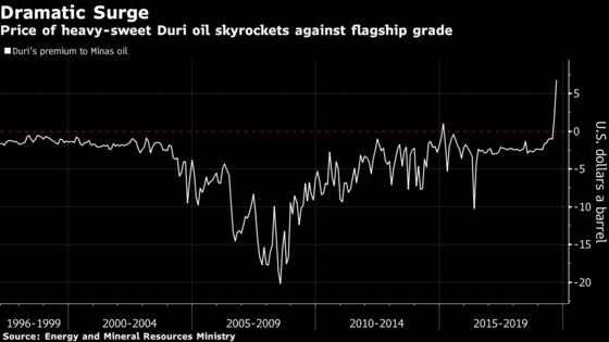 Indonesia's Duri Oil Surges to Widest Premium Ever on Ship Rules