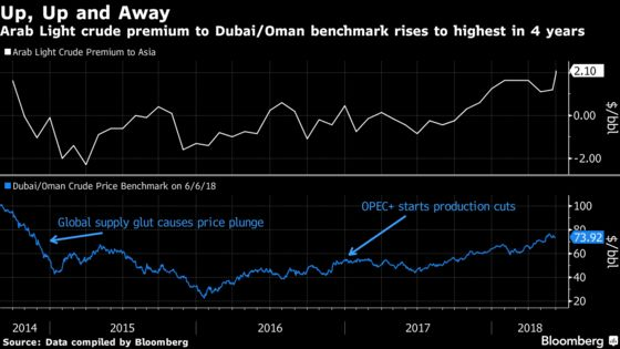 Aramco Raises Asia Oil Pricing to 4-Year Highs on Demand