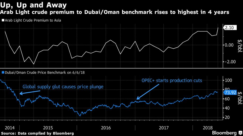 Aramco Raises Asia Oil Pricing to 4-Year Highs on Demand - Bloomberg