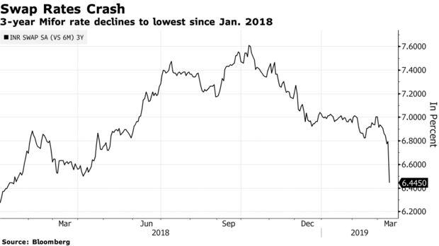 3-year Mifor rate declines to lowest since Jan. 2018