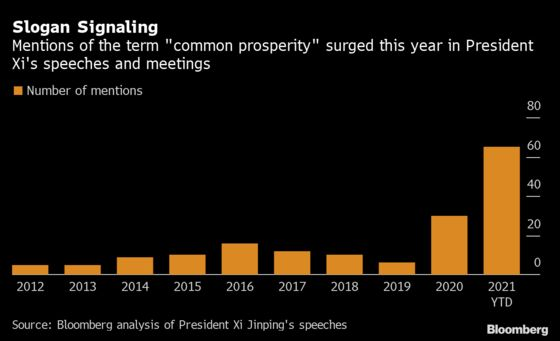 China Crackdowns Multiply as Xi Pushes for 'Common Prosperity'