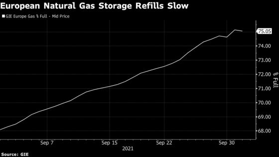 Europe's Gas Stocks Show First Signs of Decline as Crisis Worsens