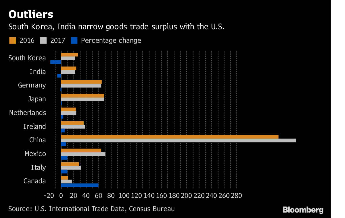 Trump Threat Spurs India, South Korea to Cut Trade Surpluses - Bloomberg