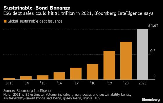 Goldman Sachs Is Latest Wall Street Bank to Sell ESG Bonds