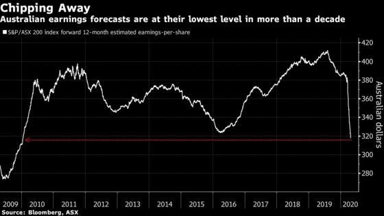 Floundering Australian Stocks Could Return to March Rout Levels